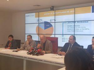 OSHEE bilanc pozitiv në 2018  fitimi i kompanisë rreth 32 milionë euro