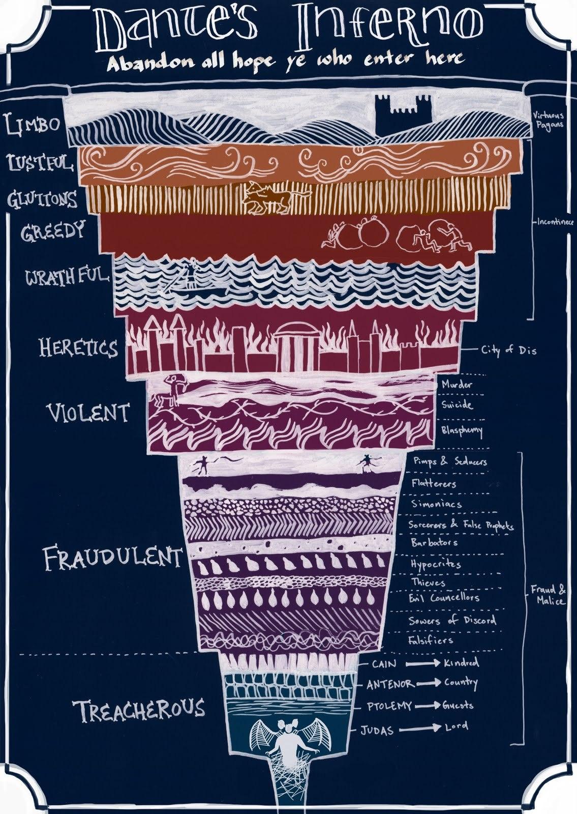 Dante's Inferno: a helpful diagram to eternal damnation |
