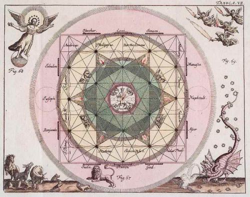 dark-mother:  Cabalistic Map - Book by Johann Georg Hagelgans. Sphaera Coelestis Mystica, 1739. Plate 7