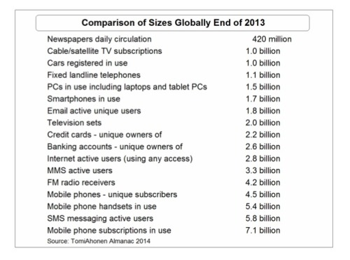 table of user/subscribers for various information and telecom services