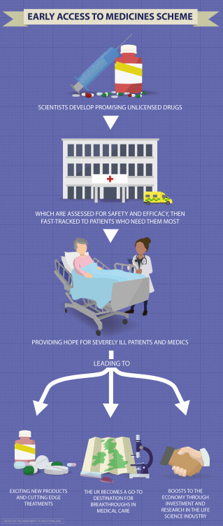 DH Infographic on Early Access to Medicines