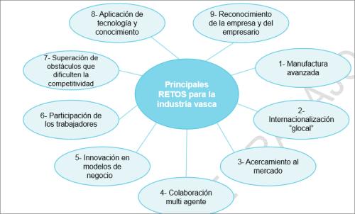 Principales retos para la industria vasca según el Gobierno Vasco