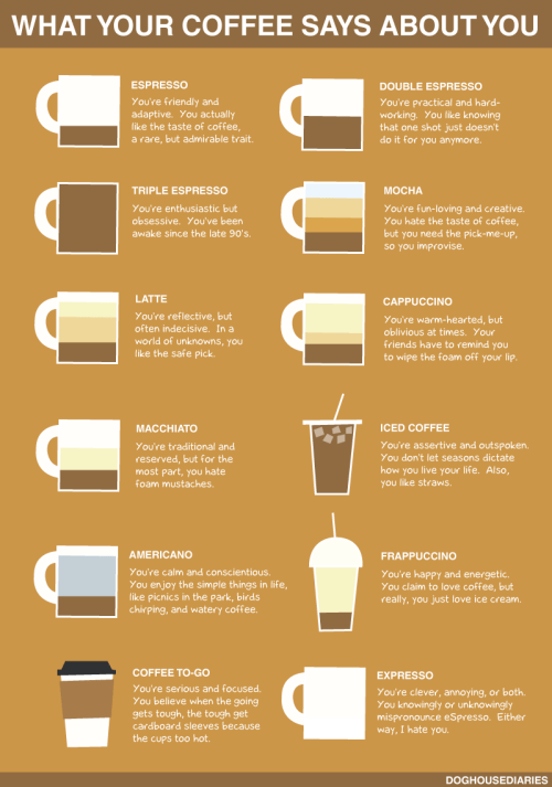 infographic: what your coffee says about you
