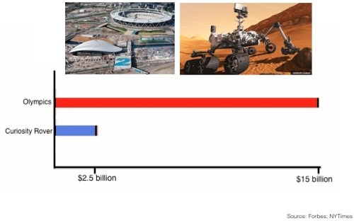 How Much It Costs to Throw an Olympics vs. Go to Mars (via The Atlantic Wire)
