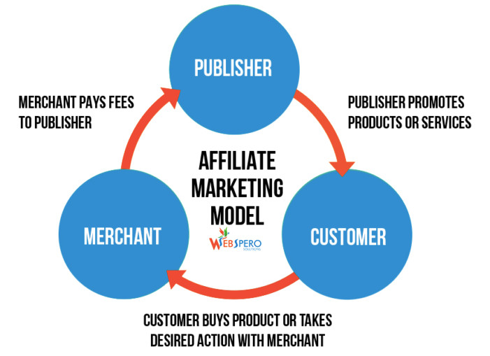 How to Get Started in Affiliate Marketing-Link