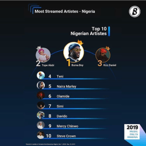 Tope Alabi, Mercy Chimwo and Steve Crown made Boomplay Top 10 Nigerian Artiste in 2019.