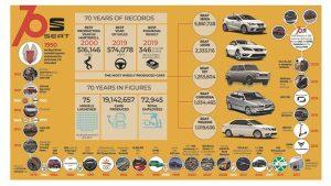 La 70 de ani de la înființare, SEAT inaugurează capitolul electric