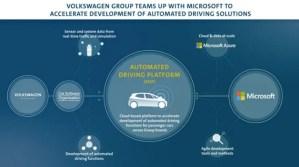 Volkswagen se asociază cu Microsoft, pentru dezvoltarea automobilelor autonome