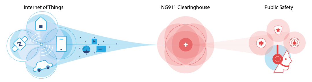 NG911 Clearinghouse