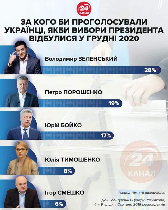 Рейтинг, президент, Зеленський, Порошенко, Бойко