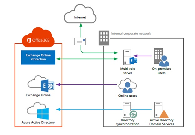 Office 365 Architecture