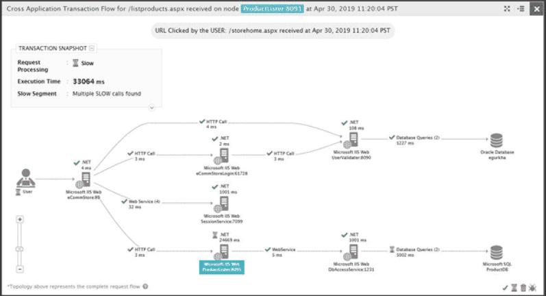 Microsoft .NET Monitoring