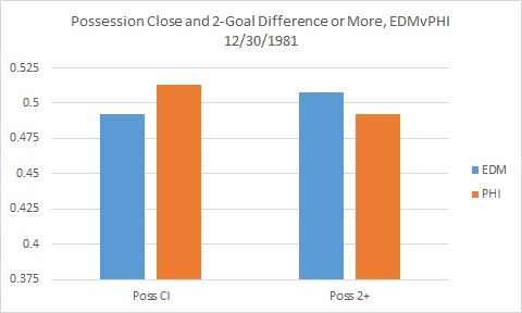 "Further to Gabe's Oilers post, I broke apart 5v5 when the score was close and 5v5 when a team (in this case, the Oilers) had a 2-goal or greater lead, and in this game didn't find any sign of score effects. For frame of reference, Edmonton held a 2+ lead for roughly 2/3 of the game. Of course, I need to look at more games, and those of you with the DVD ""Edmonton Oilers 10 Greatest Games"" know this is the game when Gretzky was going for 50 goals in 39 games. But hey, as one of the play-by-play guys (some recently-fired gentleman named ""Don Cherry"") insisted, the Oilers were focused on the win, not the record. Probably because they were good Ontario boys."