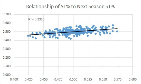 Expanding on ST% (or Special Teams %; PP Time divided by PP + PK Time), the relationship of one season to the following season belies the shallowness of the distribution. An okay correlation coefficient, but it simply means the following season performances are following even more in-line with the shallow distribution.