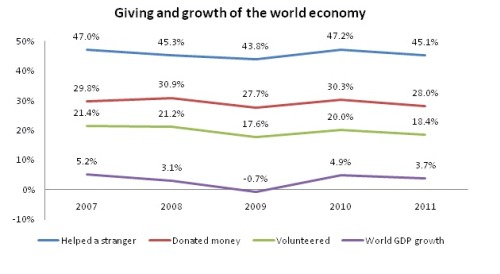 World Giving Index and GDP