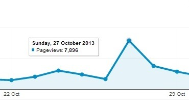 My site served over almost 8,000 hits on one day