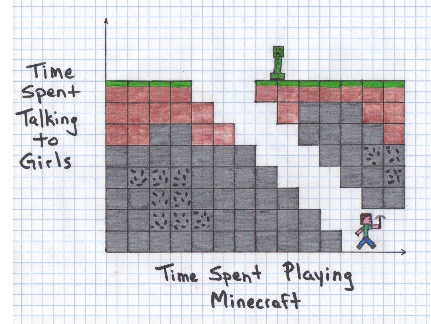 Last week on Medium I discussed Minecraft. This week I discuss seminal literary works. Kind of. -Cody