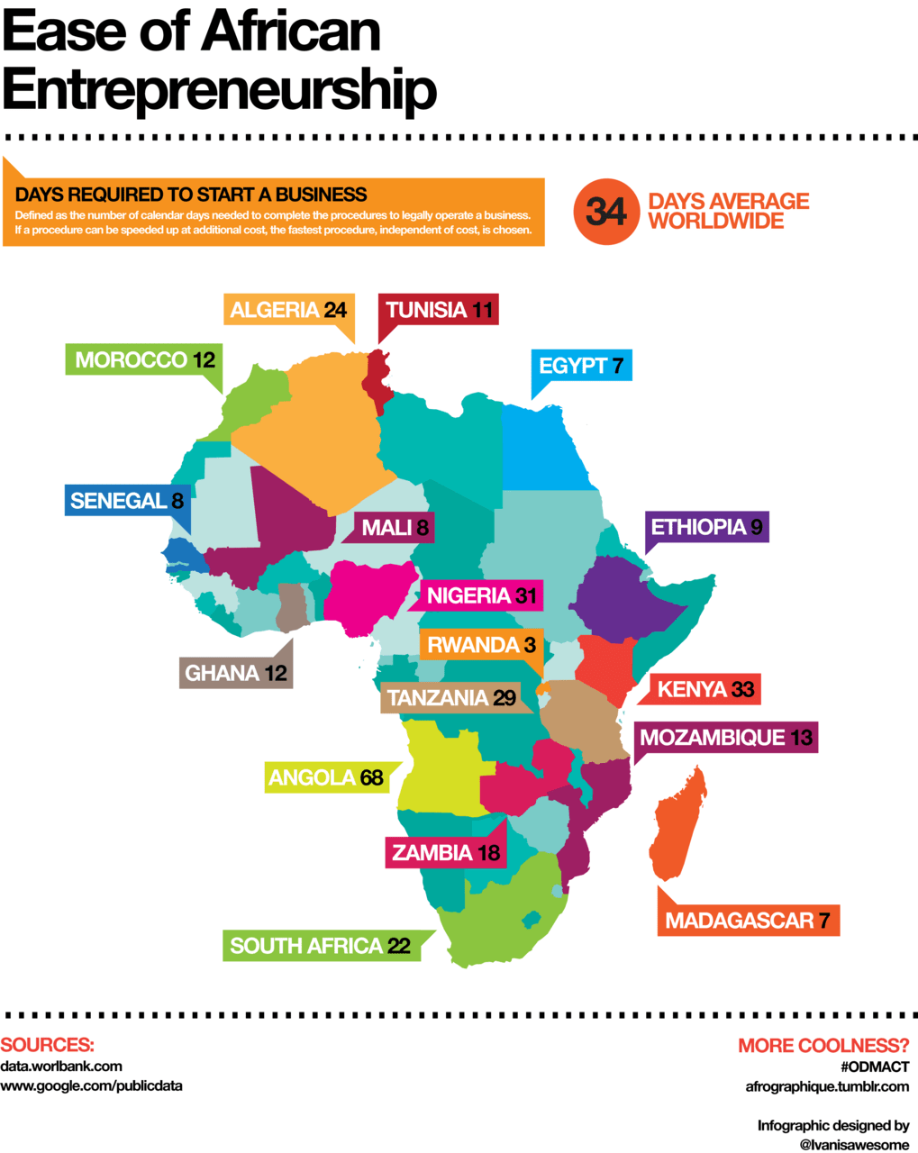 An infographic depicting the number of days it takes to start a legal business across the African continent. Data from the World Bank, 2010.
