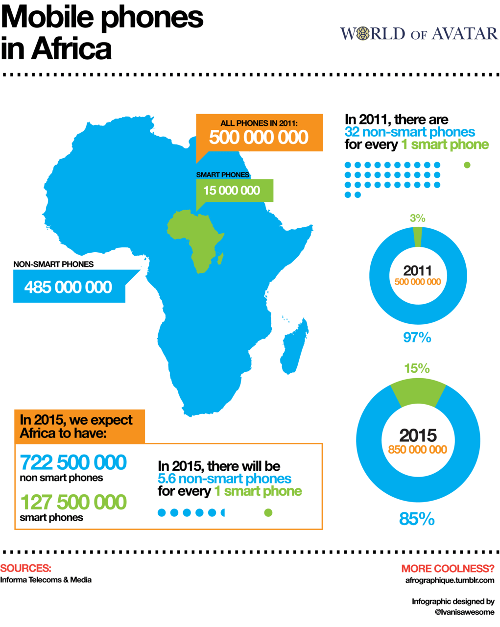 "Infographic depicting smart and ""dumb"" mobile phone numbers on the African continent. Data from Informa Telecoms & Media."