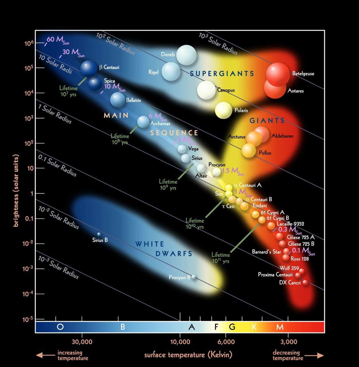The Sunlight Foundation Scienceisbeauty The Hertzsprung