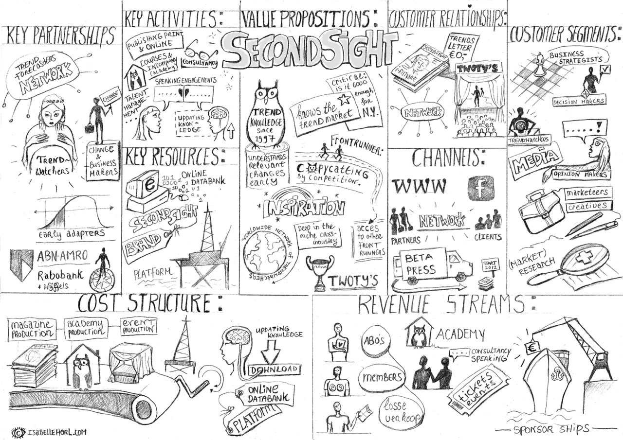 Images About Business Model Illustrated