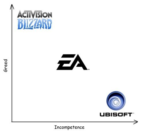 EA Ubilol Activision