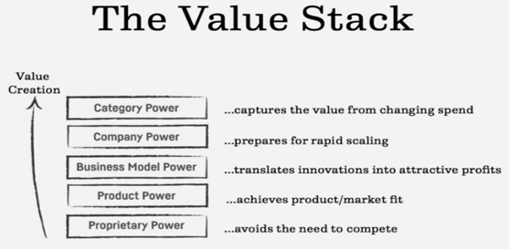 value stack
