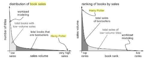 average pay for writing a book Ian Irvine