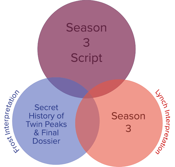 A diagram showing the interrelated nature of Twin Peaks the Return, its script, Secret History of Twin Peaks and Final Dossier.