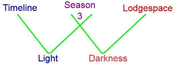 Light and darkness in relation to Timeline and Lodgespace in Twin Peaks.