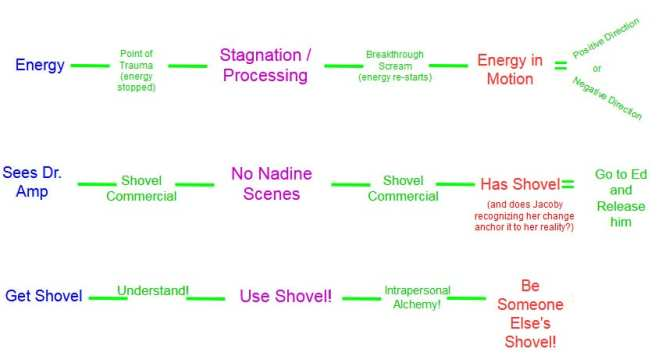 Nadine's chronology within Twin Peaks in a way to show her personal growth.