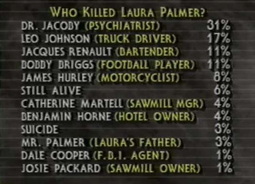 Mid season 1 & 2 audience guess Who Killed Laura Palmer?