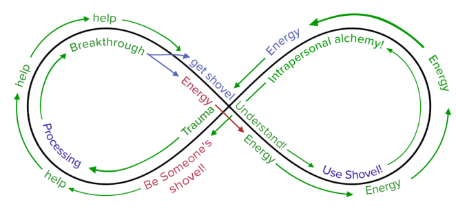 An infinity-shaped illustration showing how trauma leads to acceptance, but back to trauma unless you can use tools to help you overcome your trauma. Then that leads to helping others.