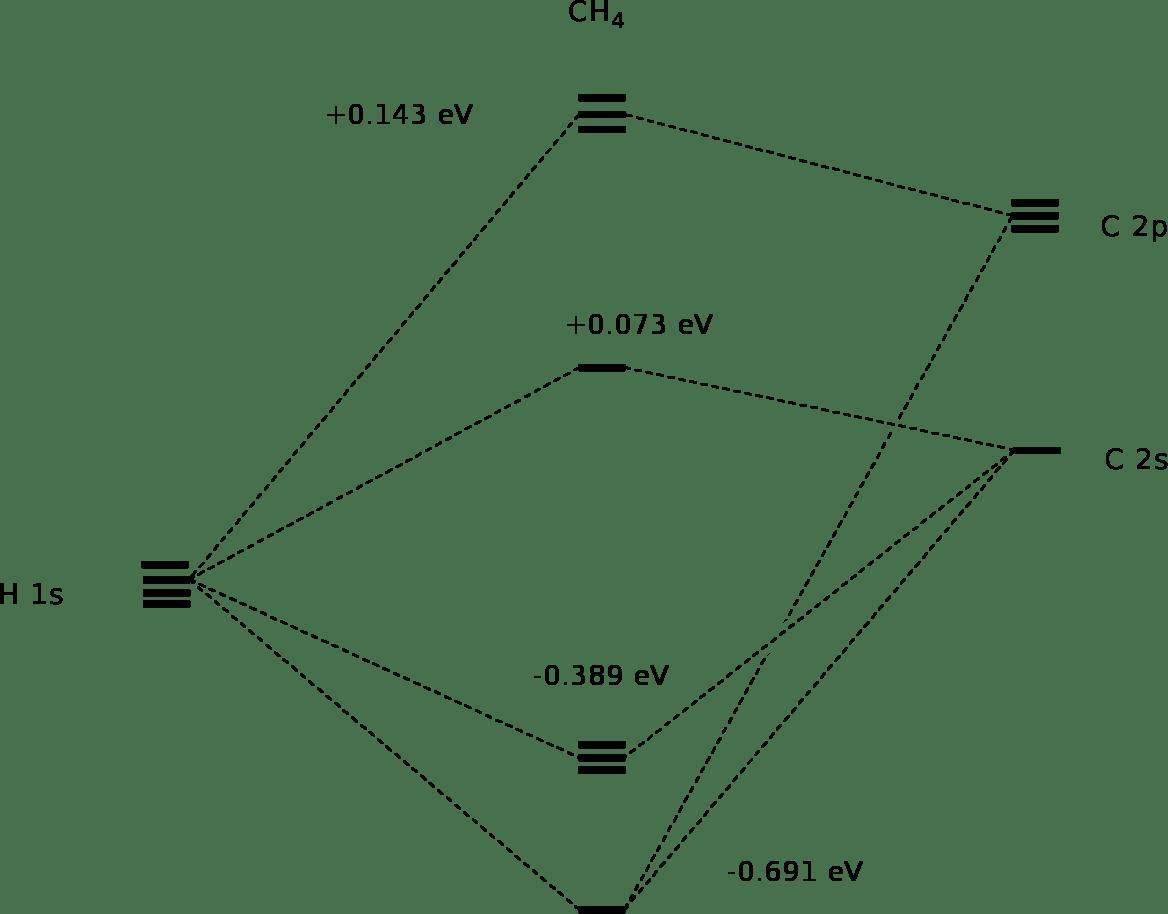 D Orbital Diagrams