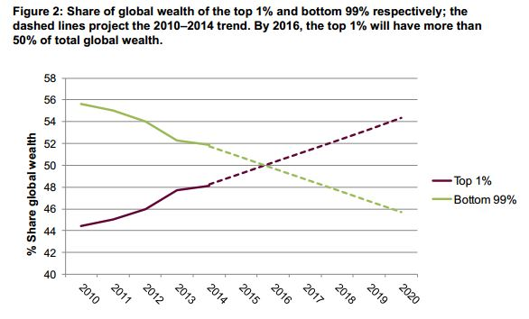 Global wealth inequality trends. Credit Suisse, WEF