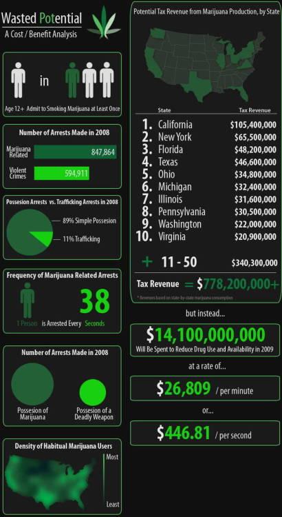 Originally on PBH: Revenue From Marijuana If It Were Legal