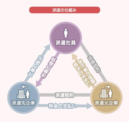 日本の危機! 人材派遣会社が日本の活力を奪っていく