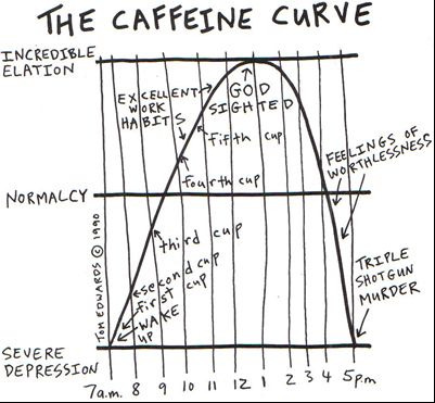 The Caffeine Curve