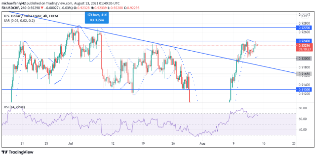 The USDCHF is on the rise