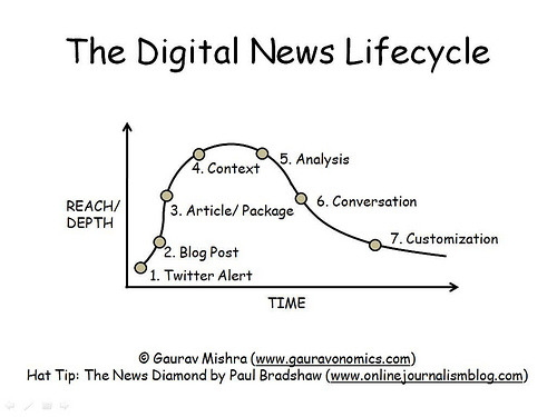 Digital news lifecycle
