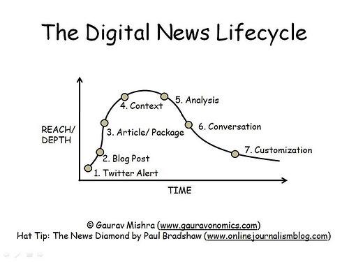 Digital news lifecycle