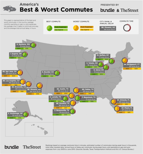 Bundle Report: America's best and worst commutes