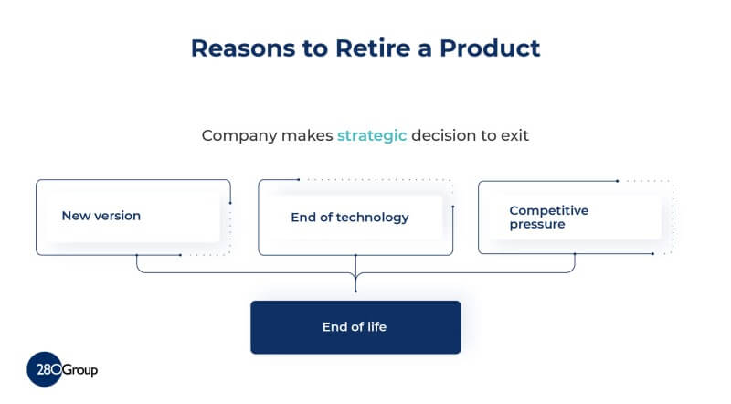 This topic gives an overview of the issues. What Is A Product End Of Life Eol Plan 280 Group