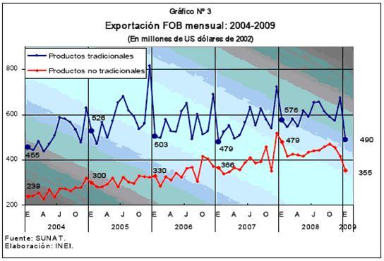 Volumen de Exportaciones 2004 - 2009