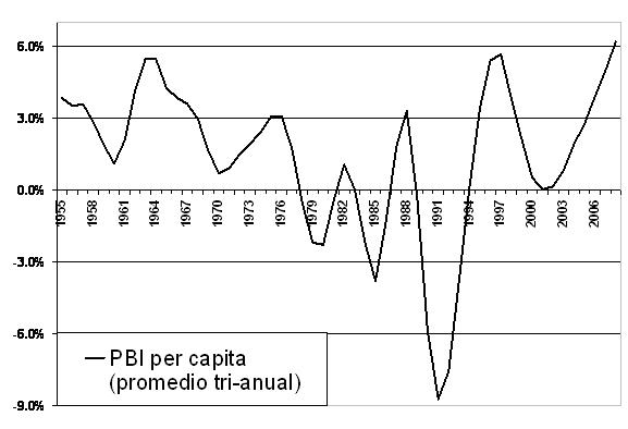 PBI per cápita 1995 - 2008