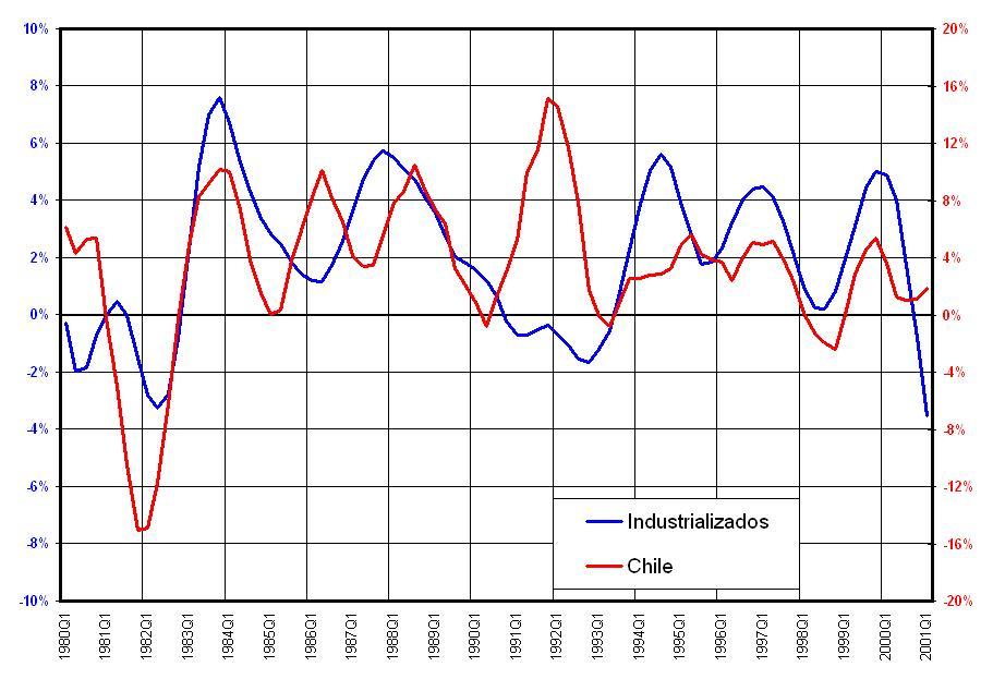 Advanced Economies - Chile (Manufacturing Production)