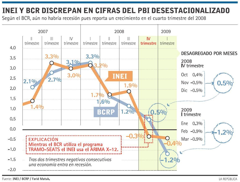 INEI y BCR discrepan en cifras del PBI desestacionalizado