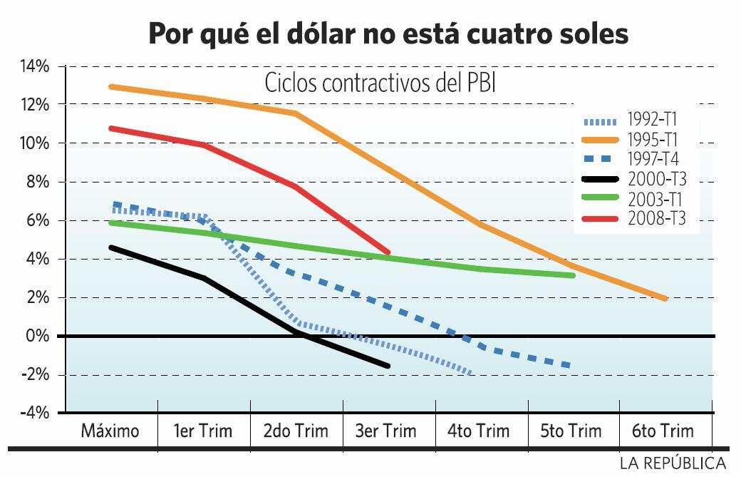 Ciclos Contractivos del PBI