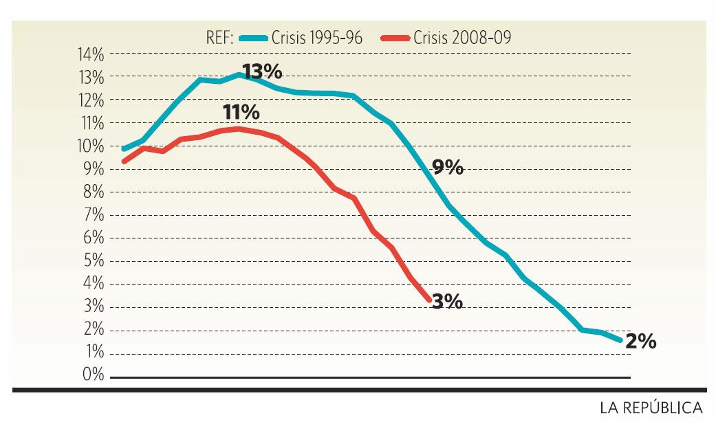 Tasa de variación del PBI anualizado