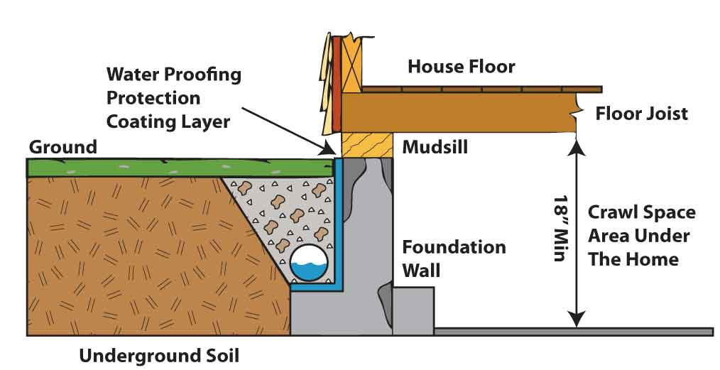 what is a drain tile system milani